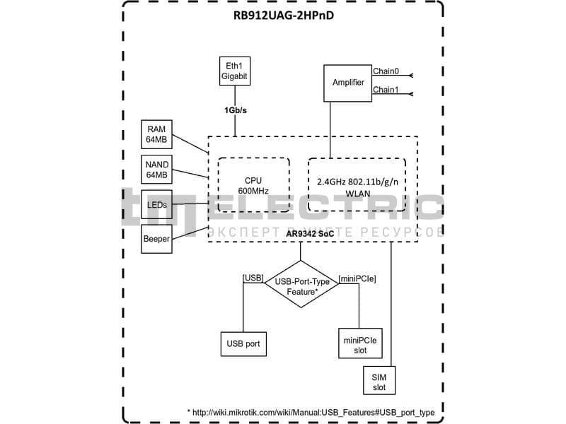 Роутер 3G/Wi-Fi TELEOFIS GTX300-S (912GM), фото 7