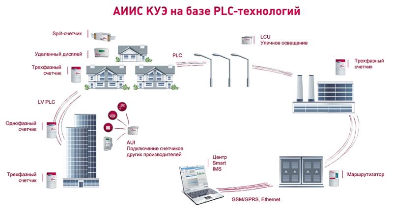 Типовая схема системы АСКУЭ